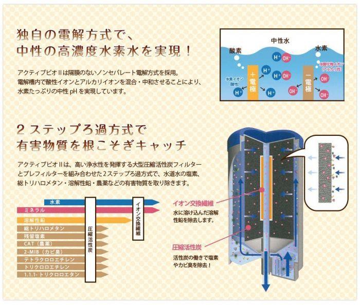 水素水サーバーアクティブビオ2の独自濾過方式